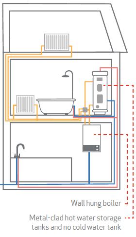 Choosing the right pump | Salamander Pumps